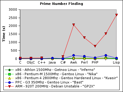 Primes results for x86 vs  PPC vs  Arm